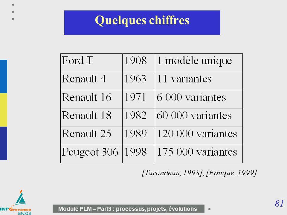 Quelques chiffres [Tarondeau, 1998], [Fouque, 1999]